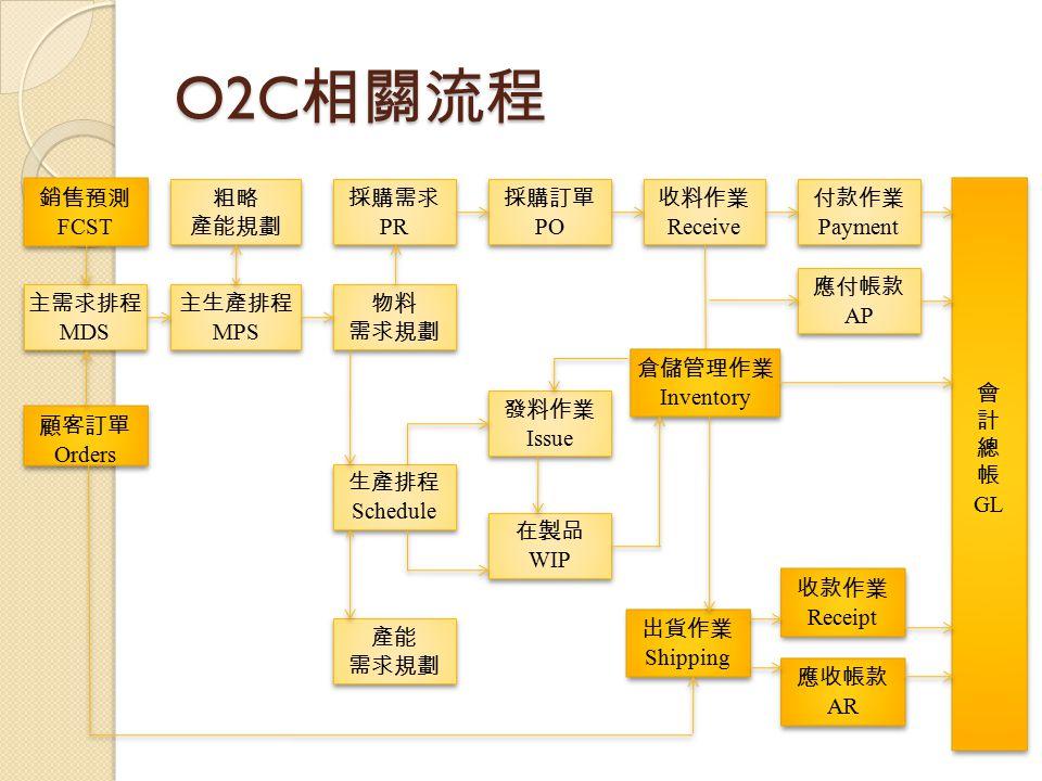 O2C相關流程 銷售預測 FCST 粗略 產能規劃 採購需求 PR 採購訂單 PO 收料作業 Receive 付款作業 Payment 會
