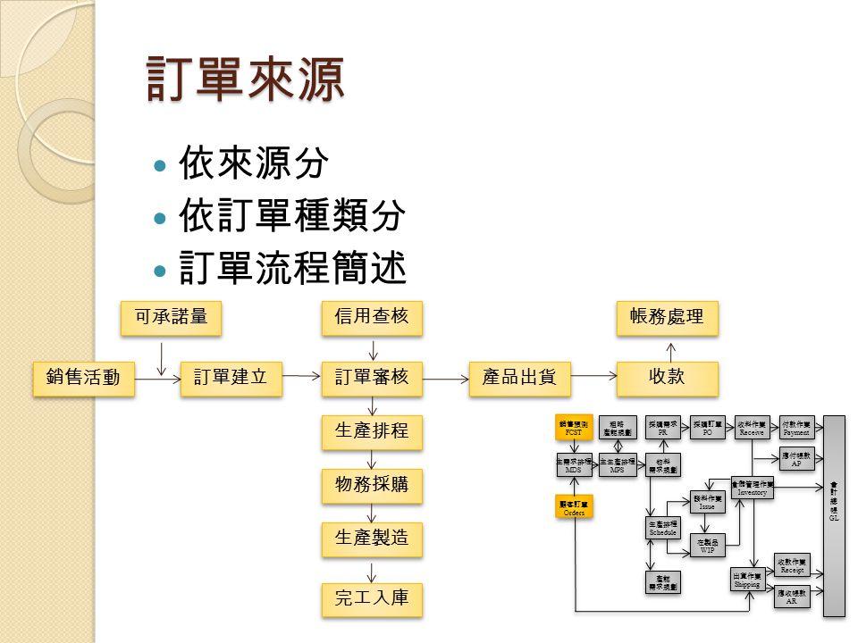 訂單來源 依來源分 依訂單種類分 訂單流程簡述 可承諾量 信用查核 帳務處理 銷售活動 訂單建立 訂單審核 產品出貨 收款 生產排程