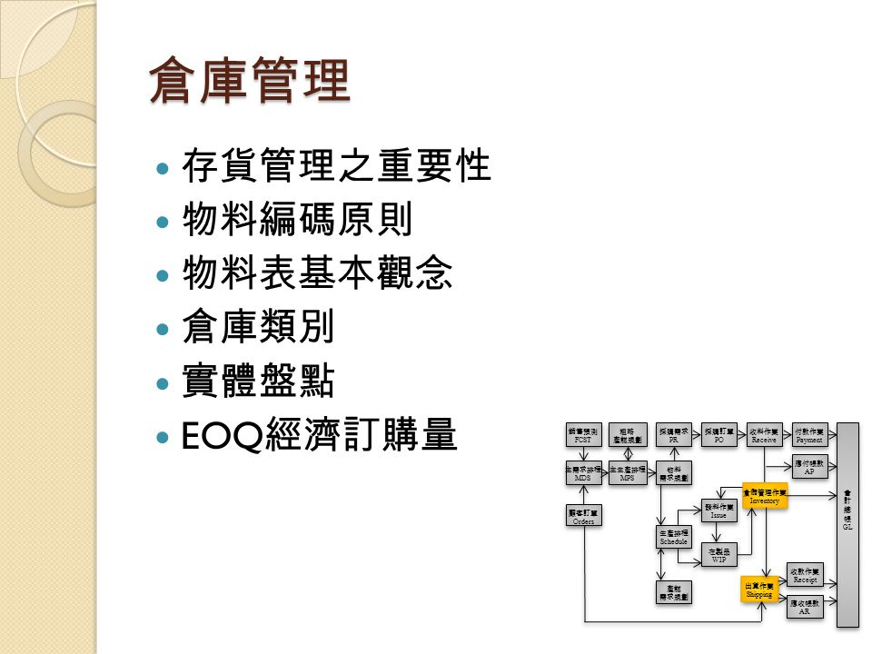 倉庫管理 存貨管理之重要性 物料編碼原則 物料表基本觀念 倉庫類別 實體盤點 EOQ經濟訂購量 銷售預測 FCST 粗略 產能規劃 採購需求