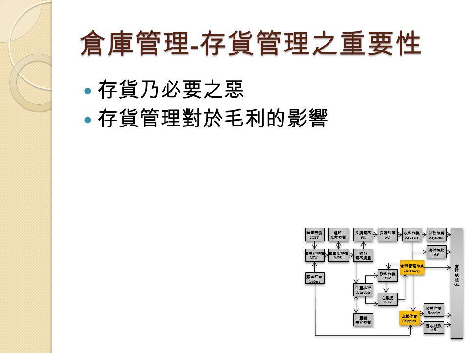 倉庫管理-存貨管理之重要性 存貨乃必要之惡 存貨管理對於毛利的影響 銷售預測 FCST 粗略 產能規劃 採購需求 PR 採購訂單 PO