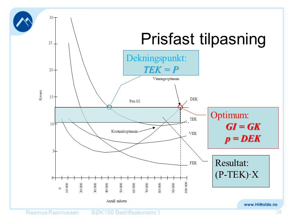 Prisfast tilpasning Dekningspunkt: TEK = P Optimum: GI = GK p = DEK