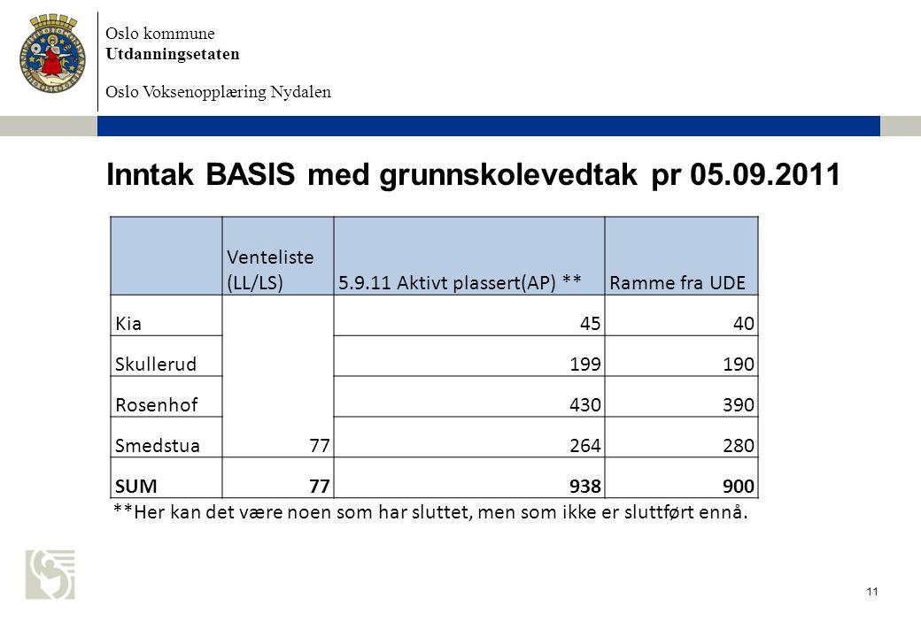 Inntak BASIS med grunnskolevedtak pr 05.09.2011