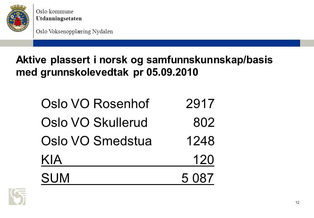 Aktive plassert i norsk og samfunnskunnskap/basis med grunnskolevedtak pr 05.09.2010
