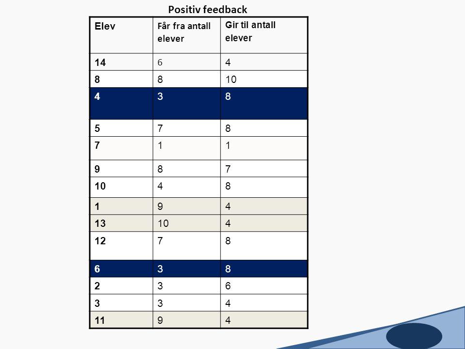 Positiv feedback Elev Får fra antall elever 14 6 4 8 10 3 5 7 1 9 13