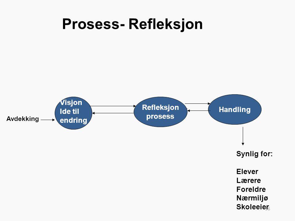 Prosess- Refleksjon Visjon Refleksjon Handling Ide til prosess endring