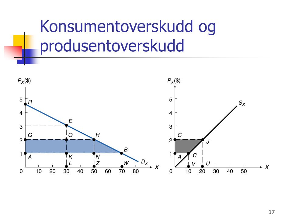 Konsumentoverskudd og produsentoverskudd