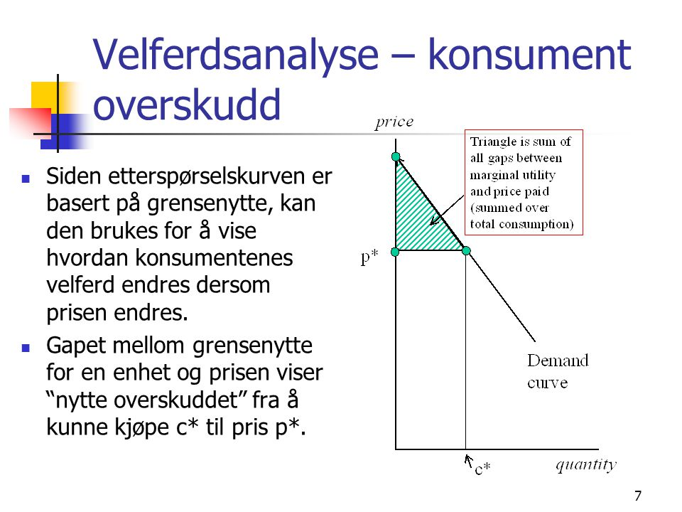 Velferdsanalyse – konsument overskudd