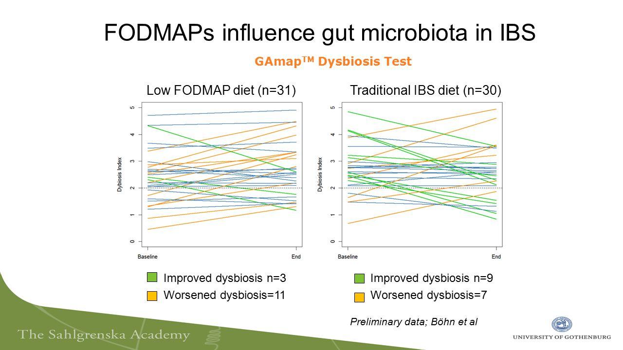 FODMAPs influence gut microbiota in IBS