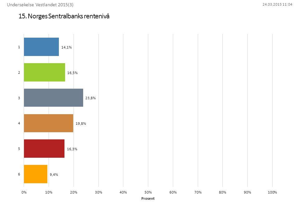 15. Norges Sentralbanks rentenivå