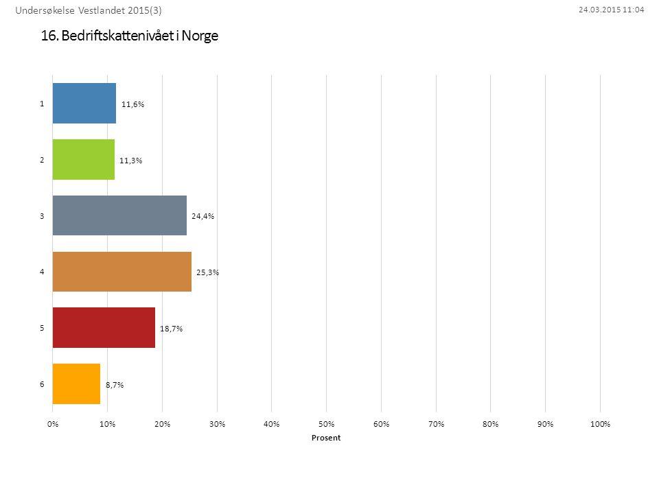 16. Bedriftskattenivået i Norge