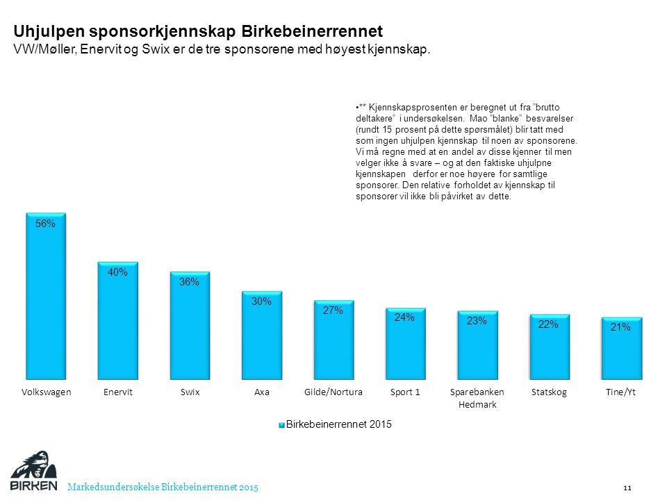 Uhjulpen sponsorkjennskap Birkebeinerrennet VW/Møller, Enervit og Swix er de tre sponsorene med høyest kjennskap.