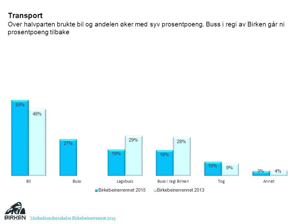 Transport Over halvparten brukte bil og andelen øker med syv prosentpoeng. Buss i regi av Birken går ni prosentpoeng tilbake.