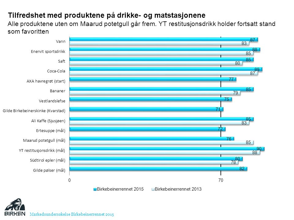 Tilfredshet med produktene på drikke- og matstasjonene