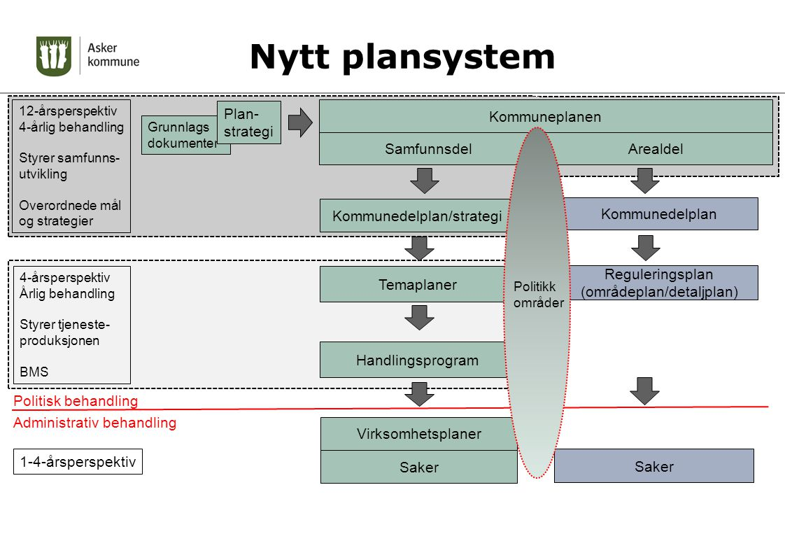 Nytt plansystem Plan-strategi Kommuneplanen Samfunnsdel Arealdel