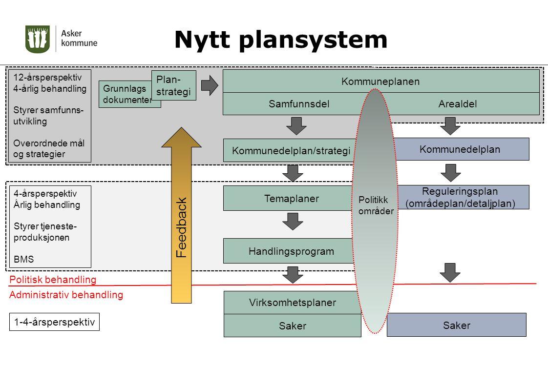 Nytt plansystem Feedback Plan-strategi Kommuneplanen Samfunnsdel