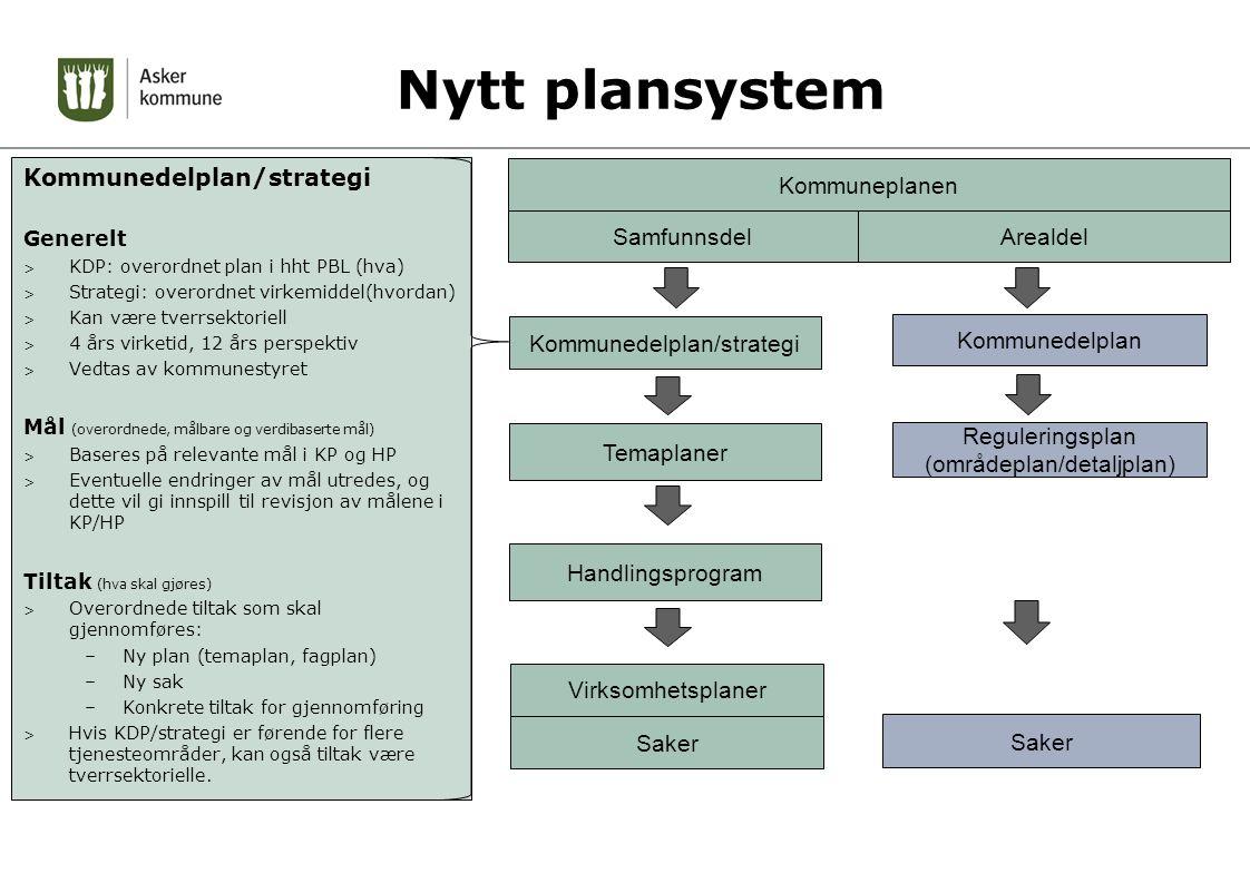 Nytt plansystem Kommunedelplan/strategi Kommuneplanen Samfunnsdel