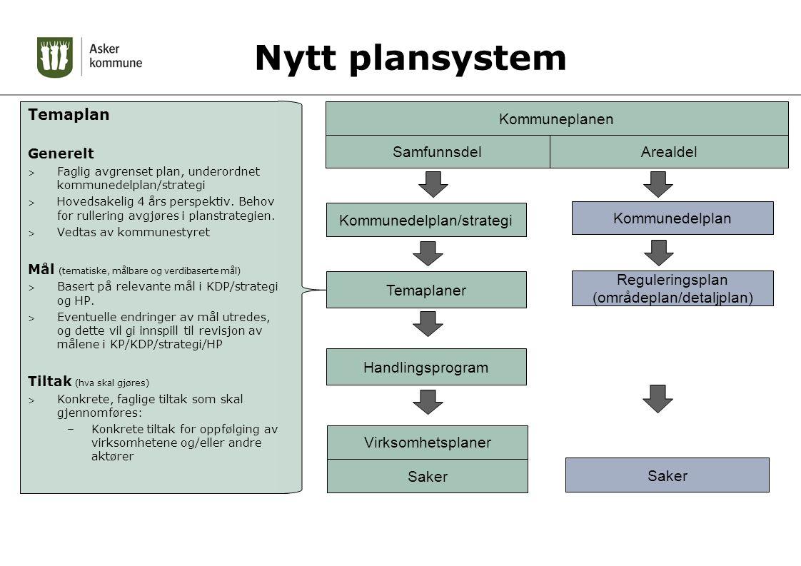 Nytt plansystem Temaplan Kommuneplanen Samfunnsdel Arealdel
