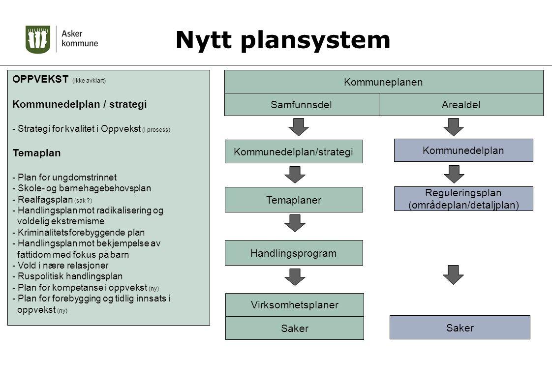 Nytt plansystem OPPVEKST (ikke avklart) Kommunedelplan / strategi