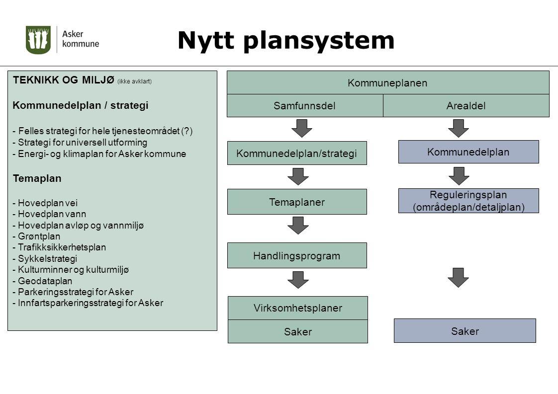 Nytt plansystem TEKNIKK OG MILJØ (ikke avklart)