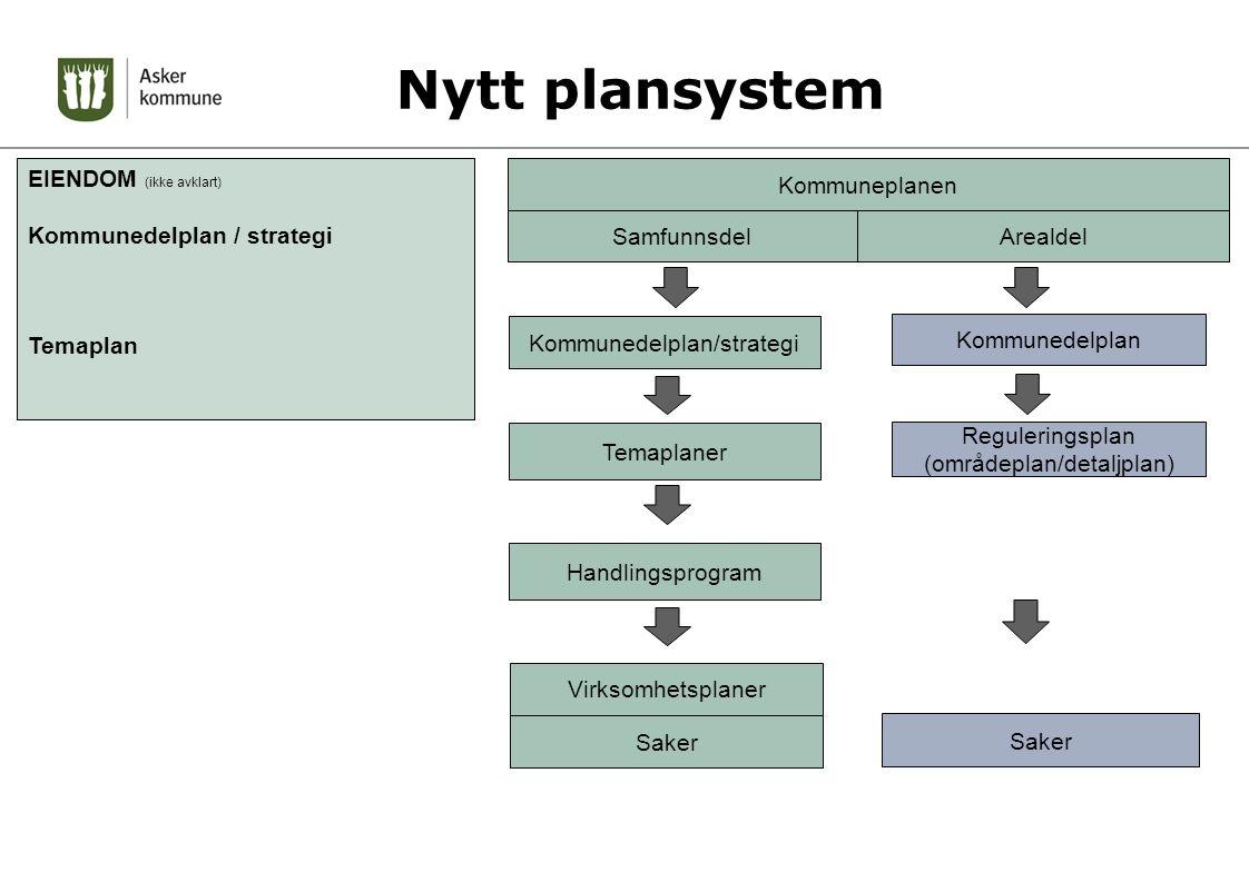 Nytt plansystem EIENDOM (ikke avklart) Kommunedelplan / strategi