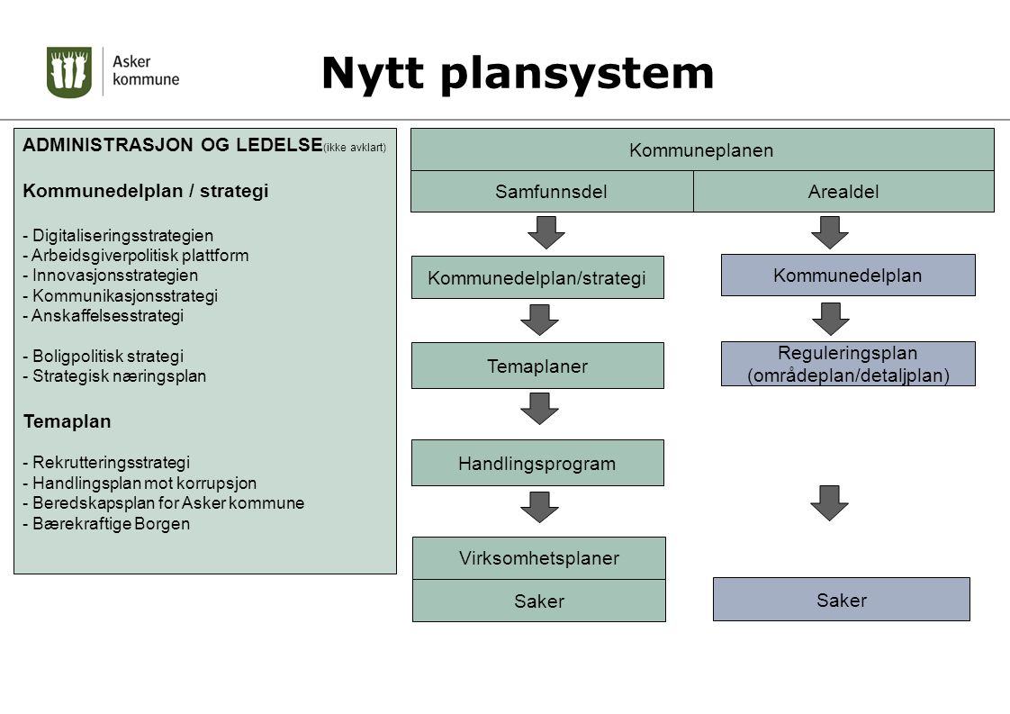 Nytt plansystem ADMINISTRASJON OG LEDELSE(ikke avklart)