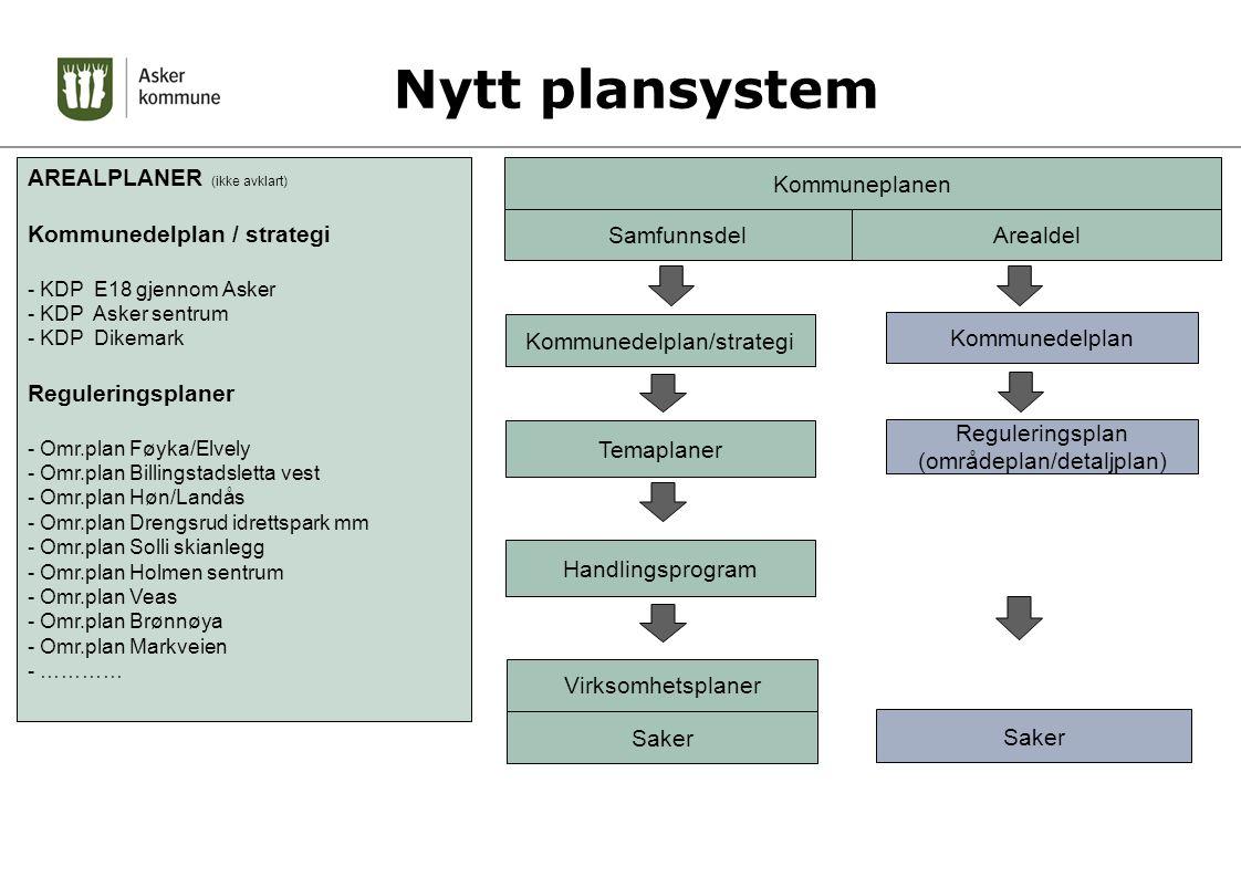 Nytt plansystem AREALPLANER (ikke avklart) Kommunedelplan / strategi