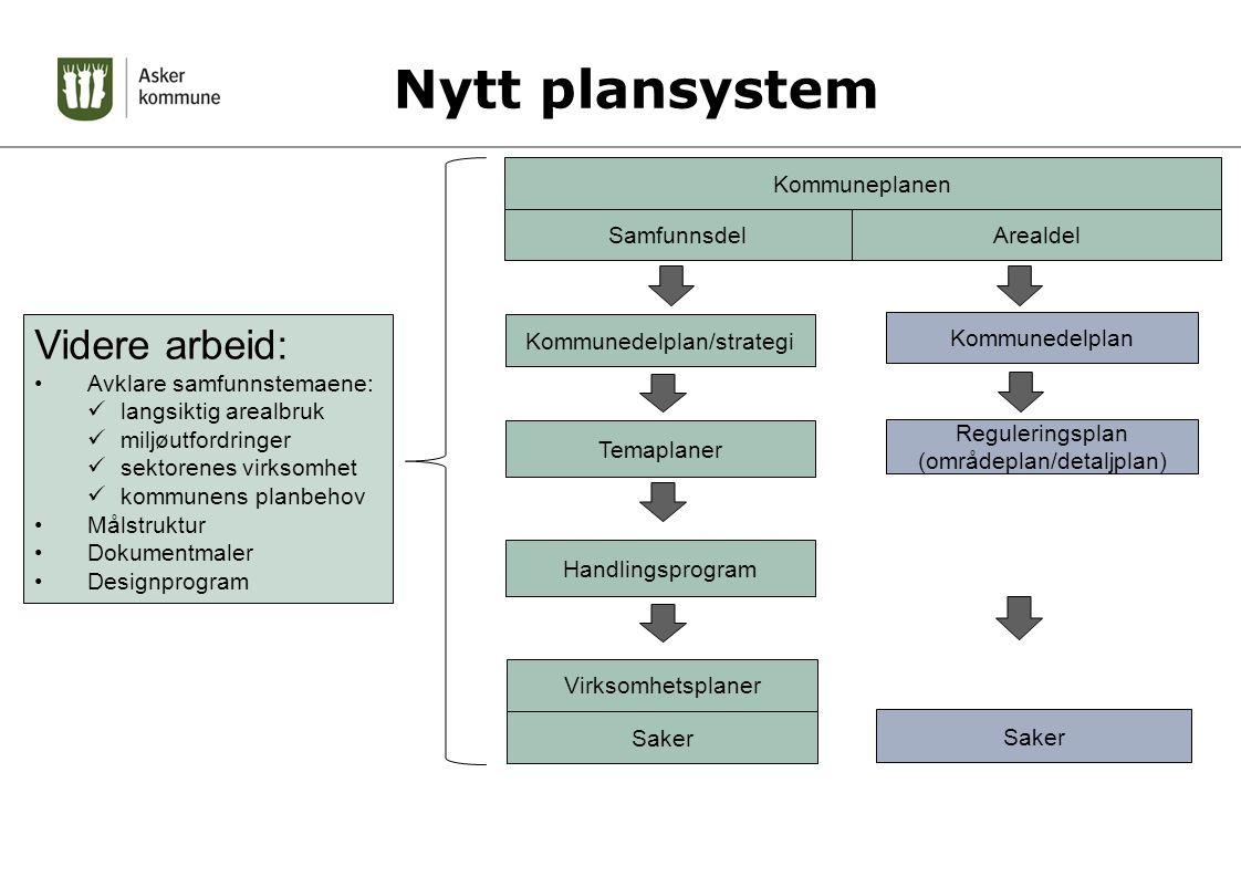 Nytt plansystem Videre arbeid: Kommuneplanen Samfunnsdel Arealdel