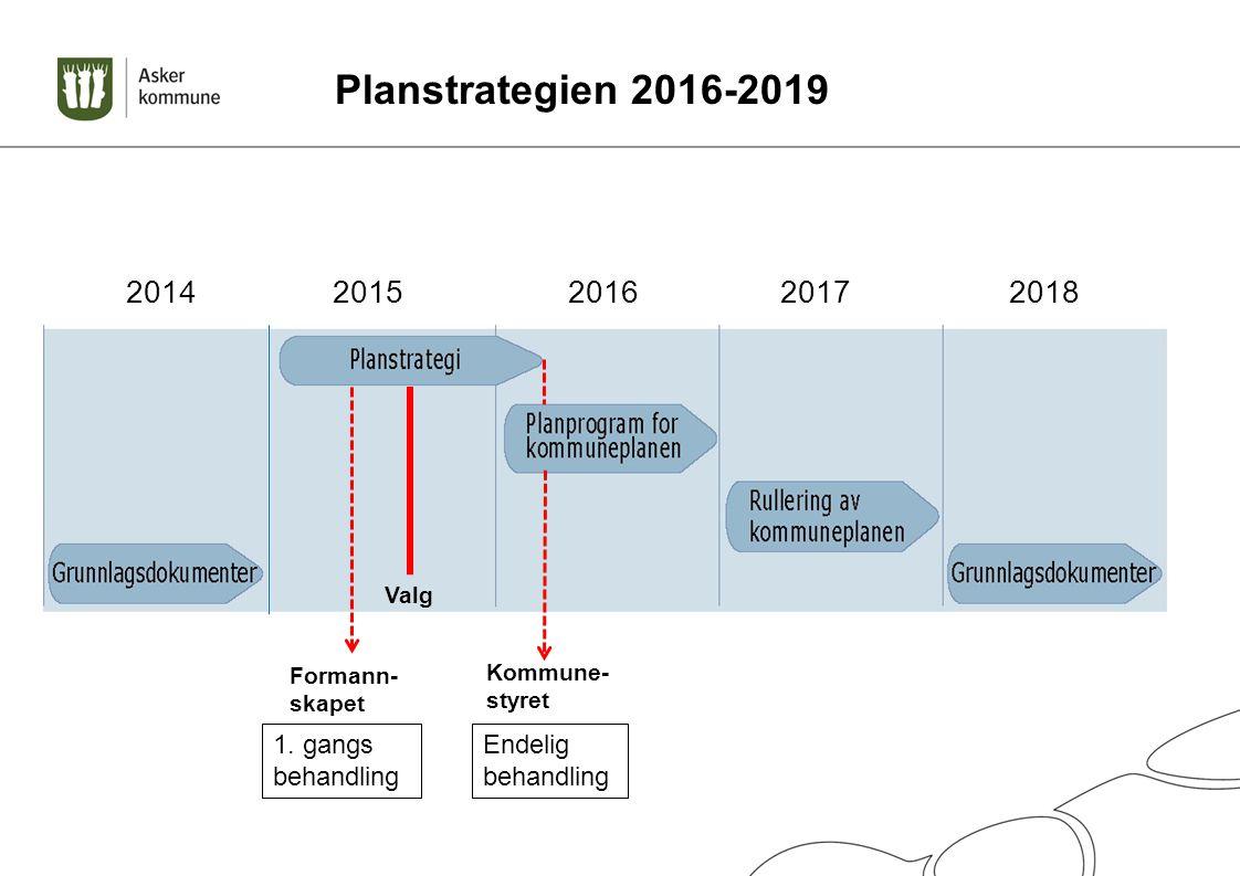 Planstrategien 2016-2019 2014 2015 2016 2017 2018 1. gangs behandling