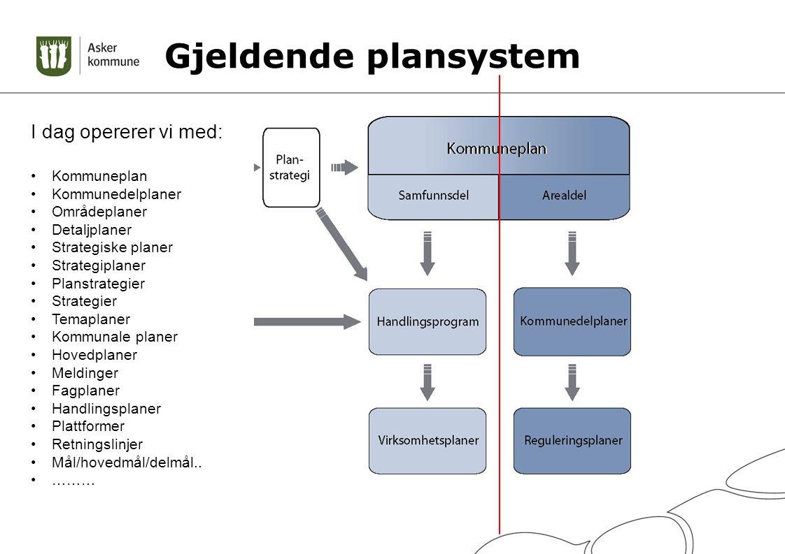 Gjeldende plansystem I dag opererer vi med: Kommuneplan