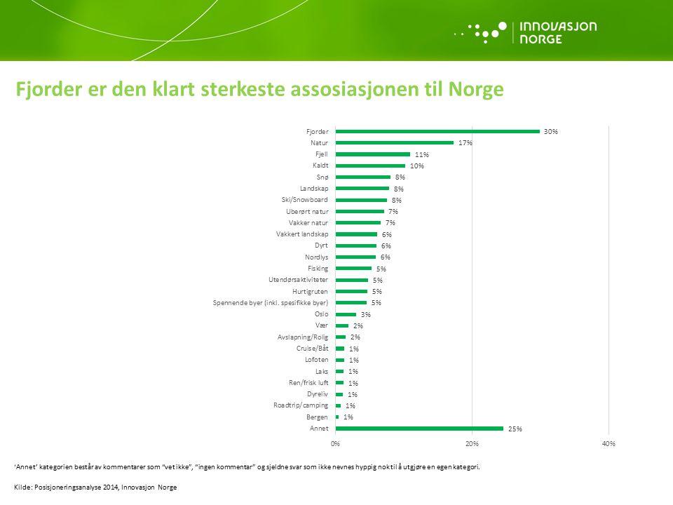 Fjorder er den klart sterkeste assosiasjonen til Norge