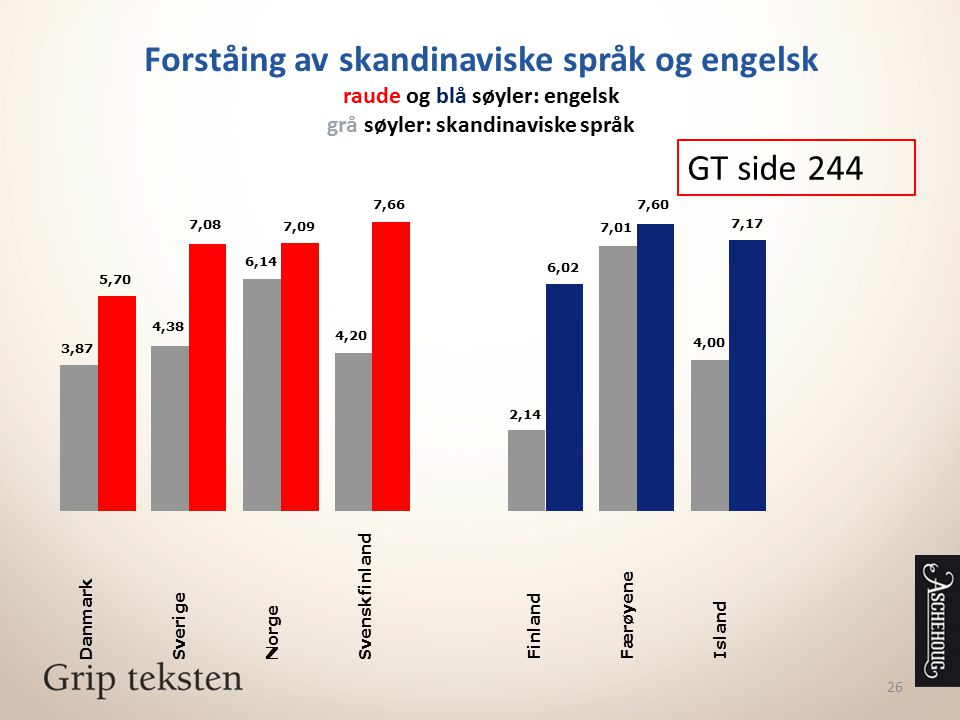 Forståing av skandinaviske språk og engelsk raude og blå søyler: engelsk grå søyler: skandinaviske språk