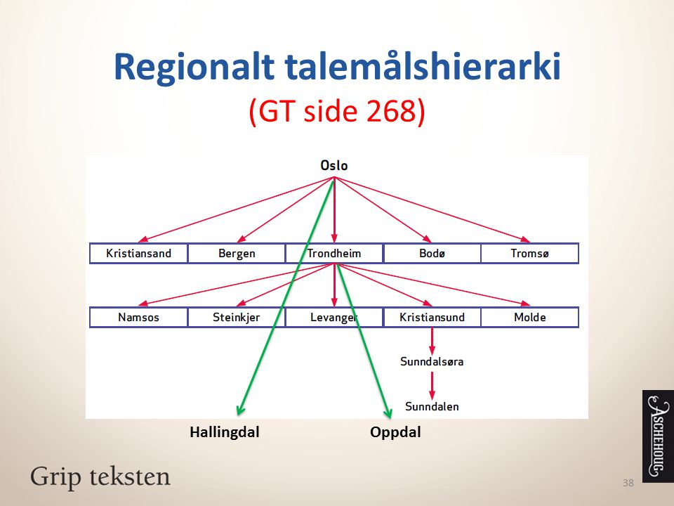 Regionalt talemålshierarki (GT side 268)