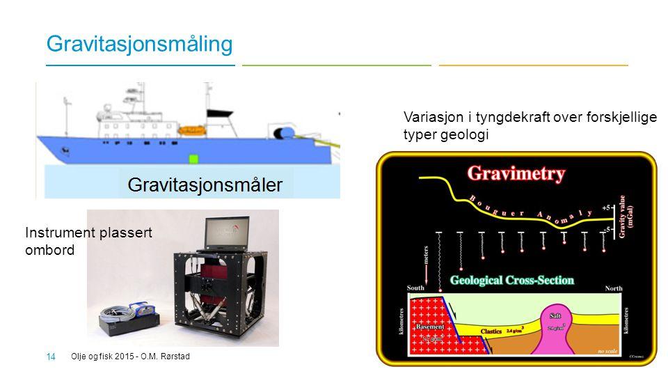 Gravitasjonsmåling Variasjon i tyngdekraft over forskjellige