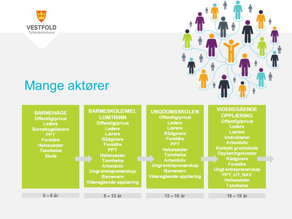 Mange aktører BARNEHAGE Offentlig/privat. Ledere Barnehagelærere PPT Foreldre. Helsesøster Tannhelse Skole.