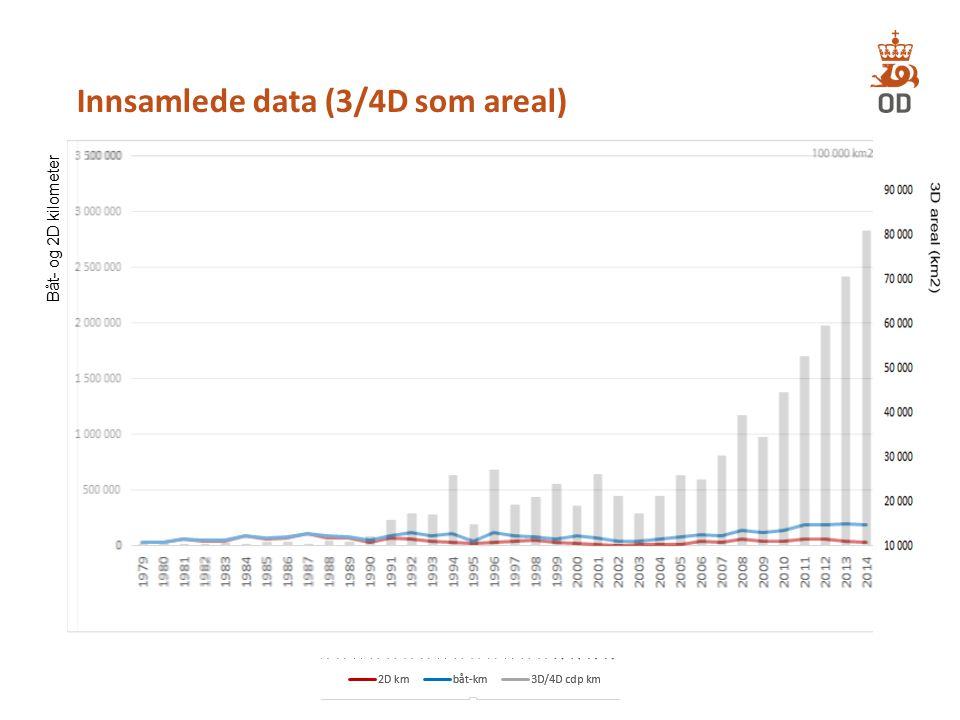 Innsamlede data (3/4D som areal)