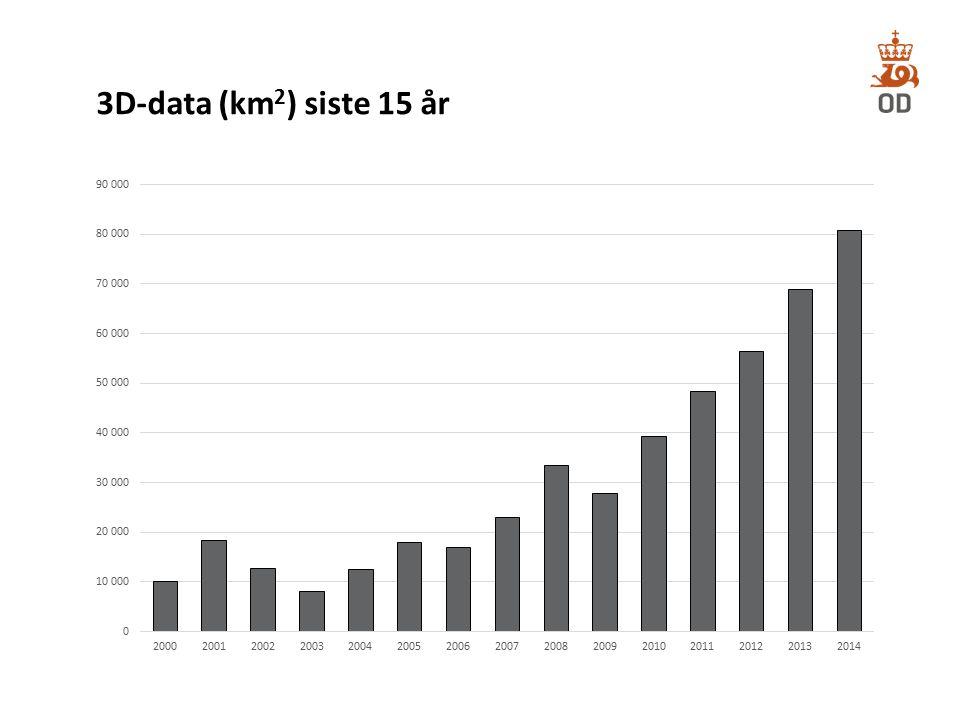 3D-data (km2) siste 15 år