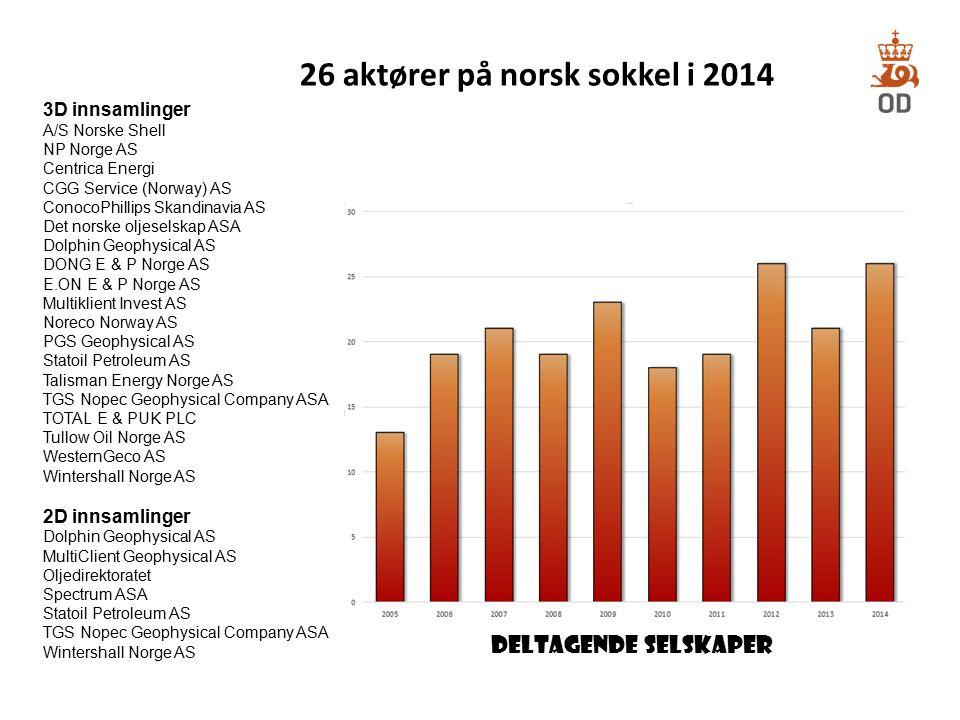 26 aktører på norsk sokkel i 2014