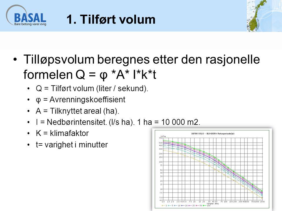 Tilløpsvolum beregnes etter den rasjonelle formelen Q = φ *A* I*k*t