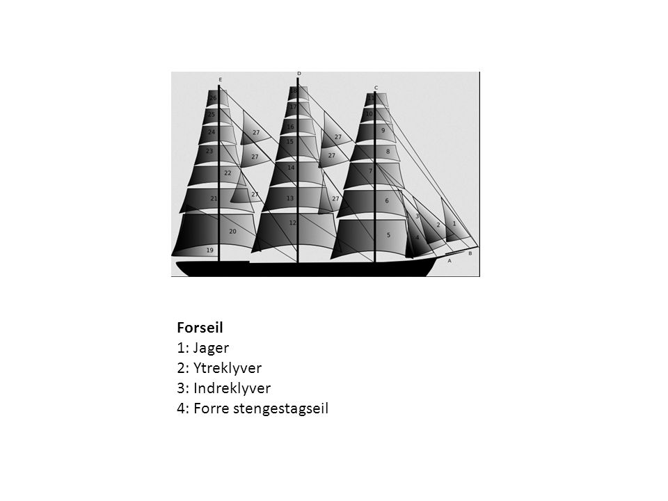 Forseil 1: Jager 2: Ytreklyver 3: Indreklyver 4: Forre stengestagseil