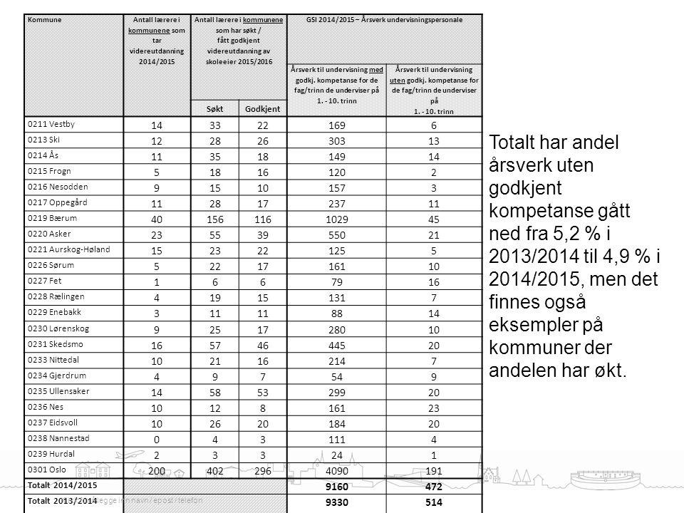 Kommune Antall lærere i kommunene som tar videreutdanning 2014/2015. Antall lærere i kommunene som har søkt /