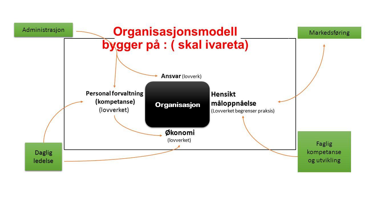 Organisasjonsmodell bygger på : ( skal ivareta)