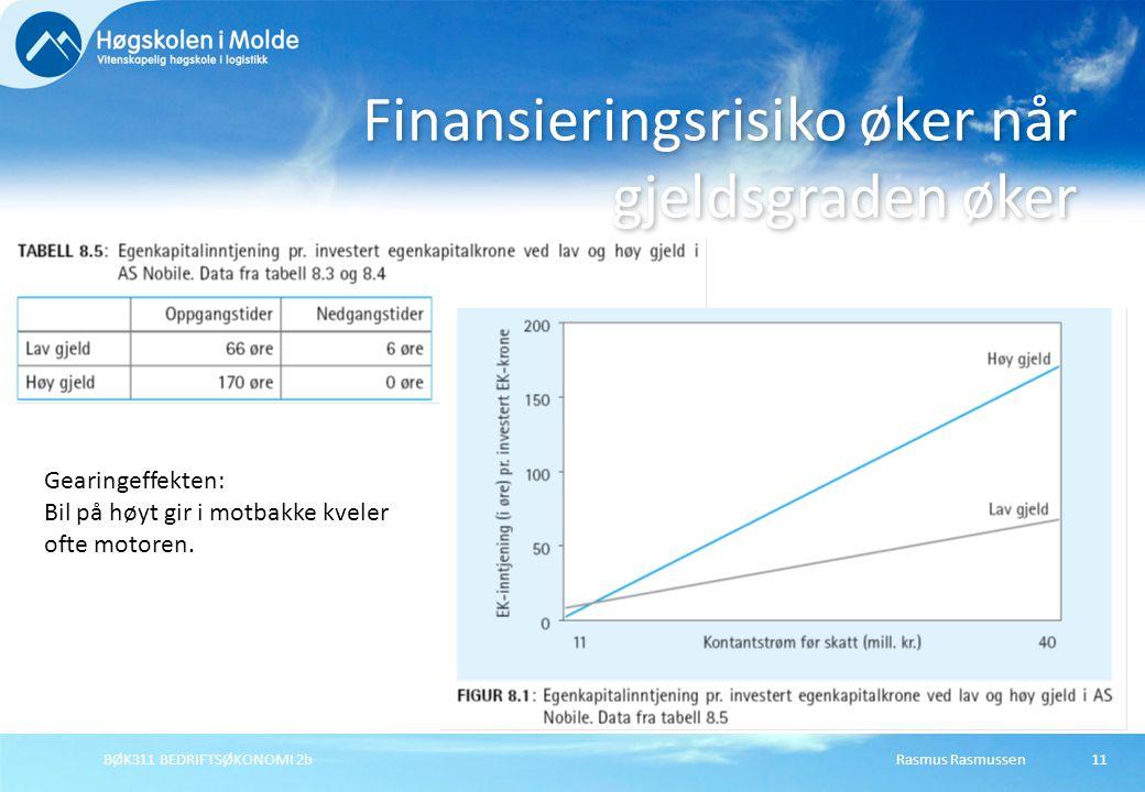 Finansieringsrisiko øker når gjeldsgraden øker
