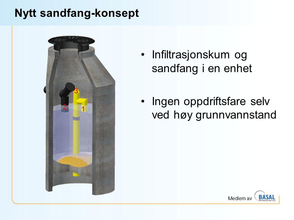 Nytt sandfang-konsept