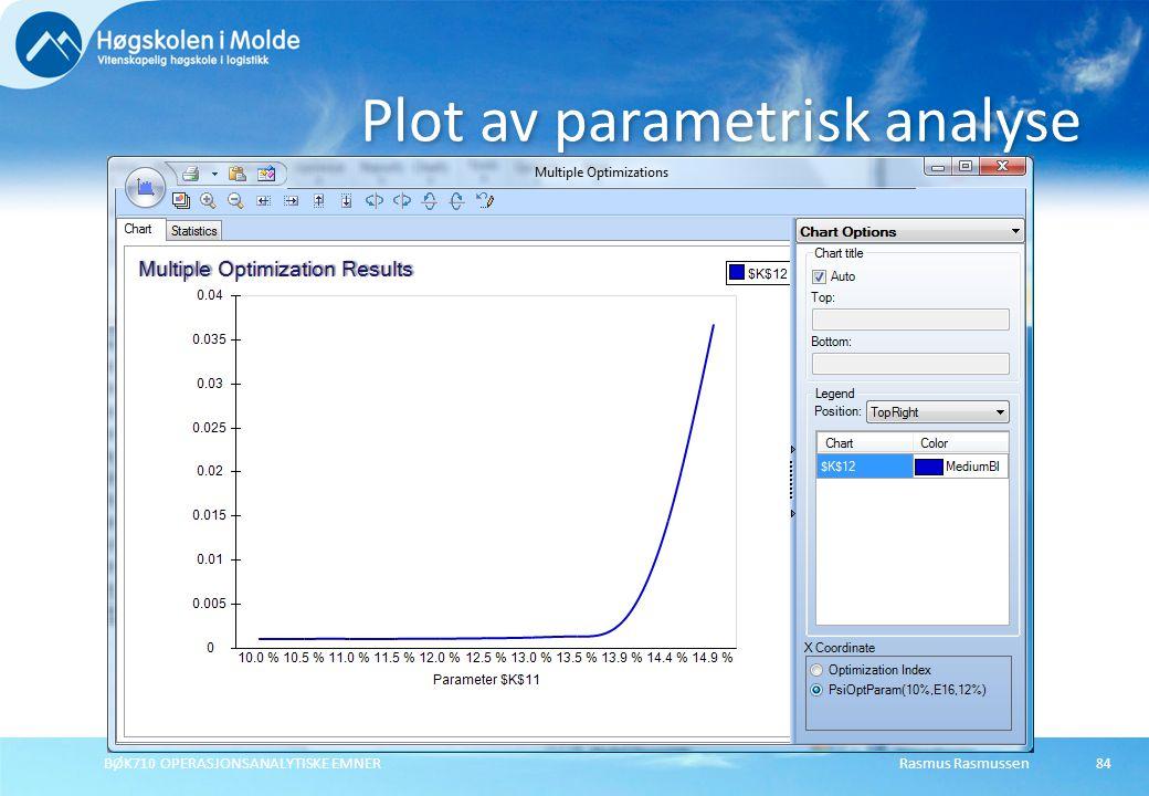 Plot av parametrisk analyse