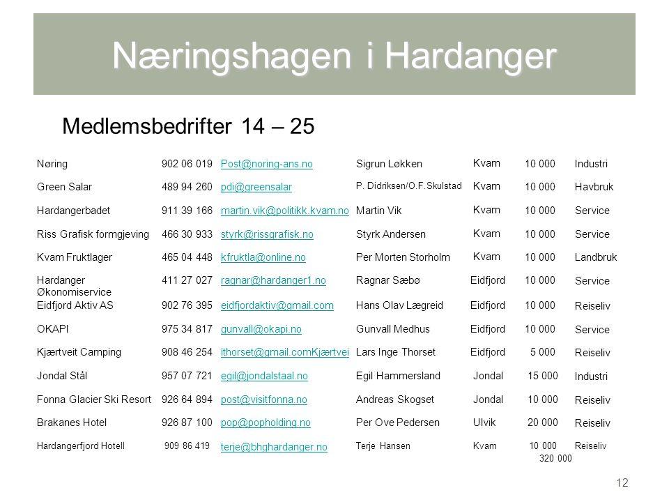 Næringshagen i Hardanger