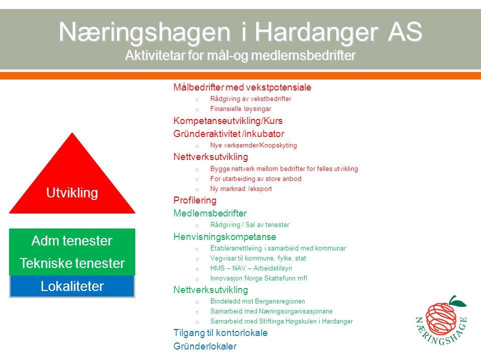 Næringshagen i Hardanger AS Aktivitetar for mål-og medlemsbedrifter