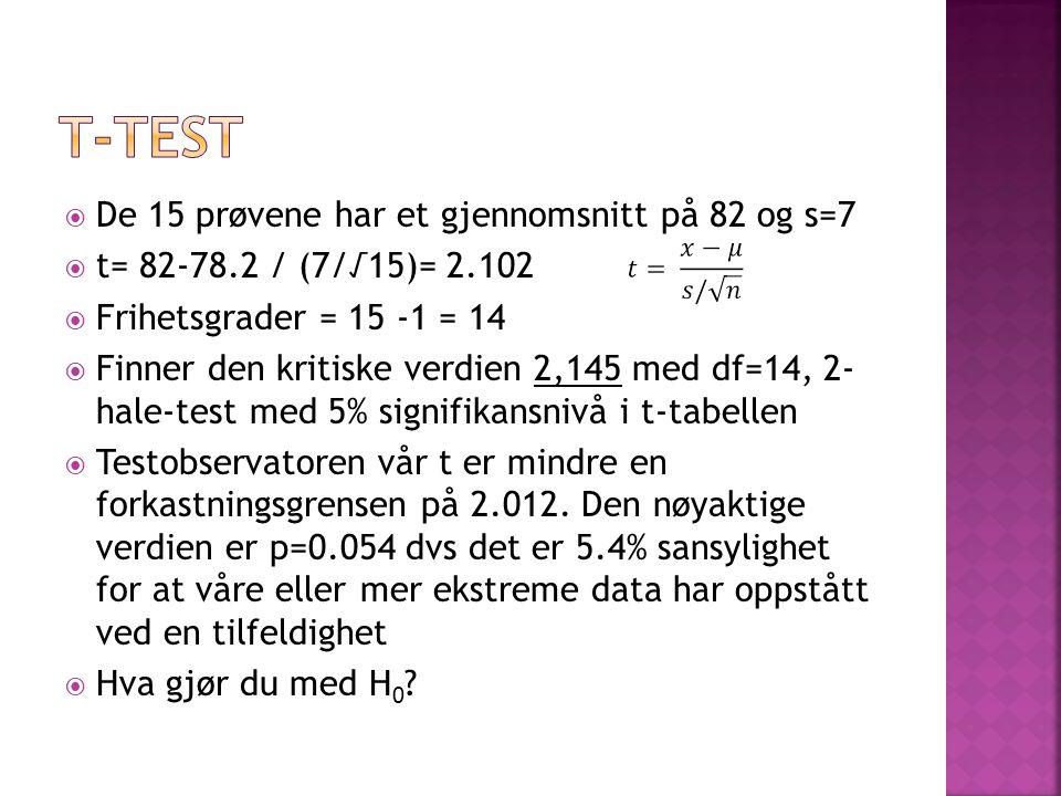 t-test De 15 prøvene har et gjennomsnitt på 82 og s=7