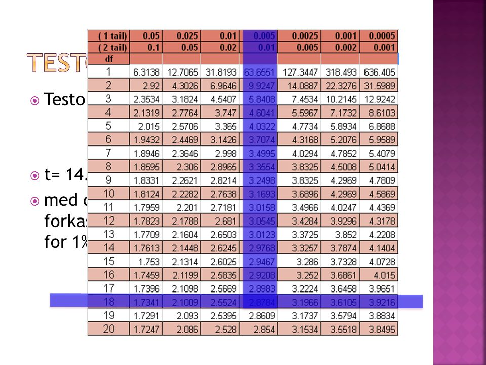 testobservator Testobservatoren var: t= 14.79/1.20 = 12.33