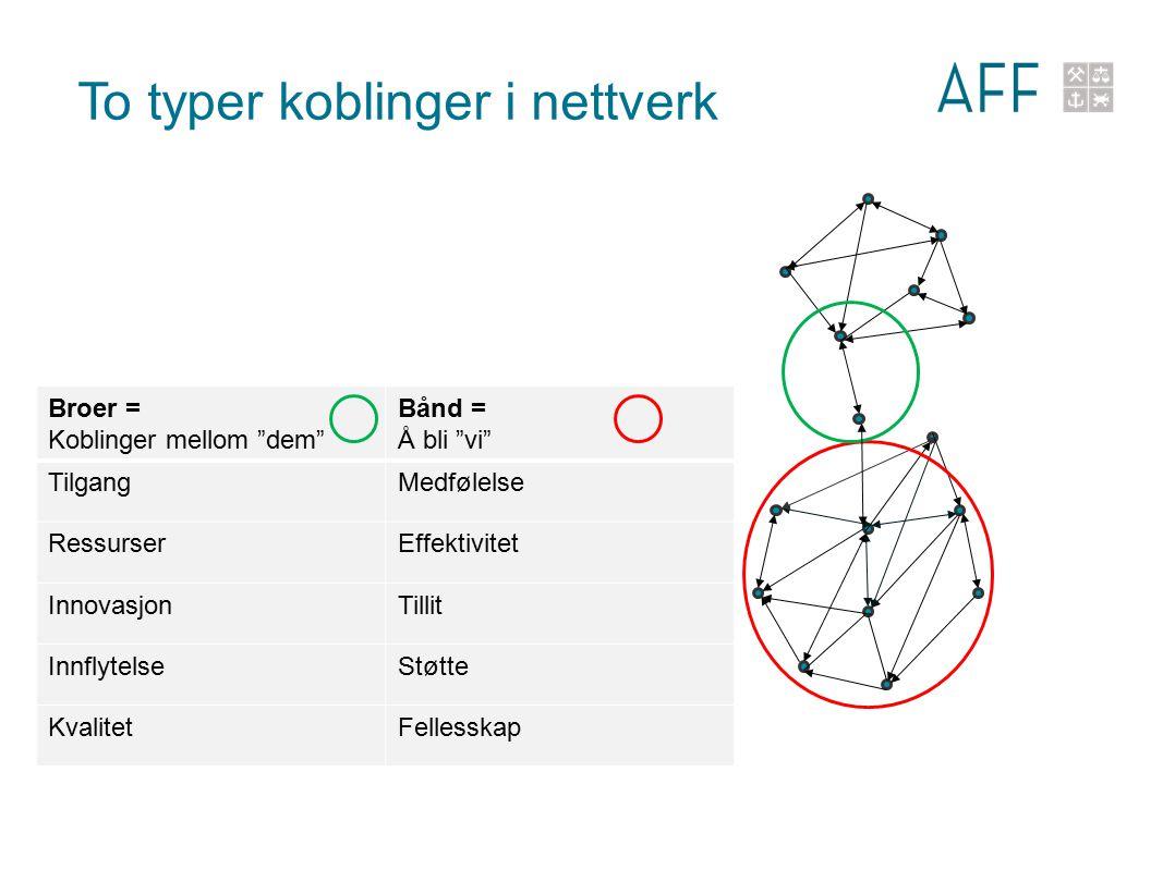 To typer koblinger i nettverk