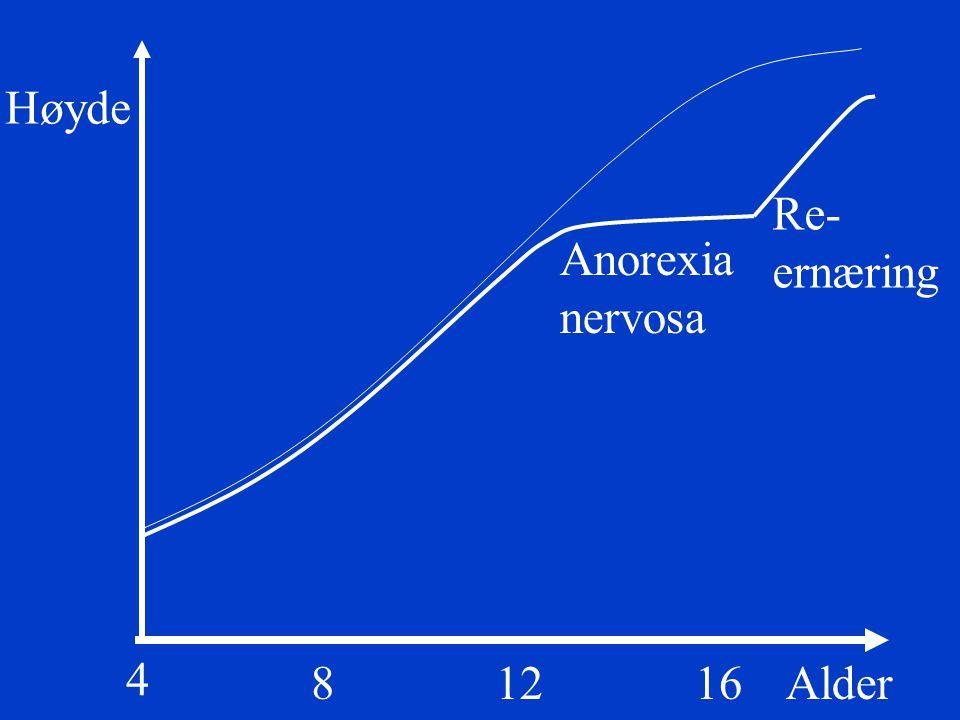 Høyde Re- ernæring Anorexia nervosa 4 8 12 16 Alder
